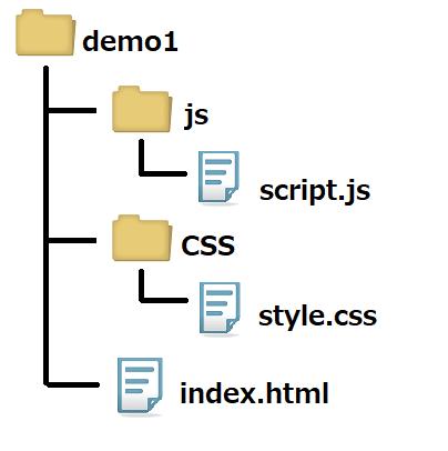デモページのファイル構成