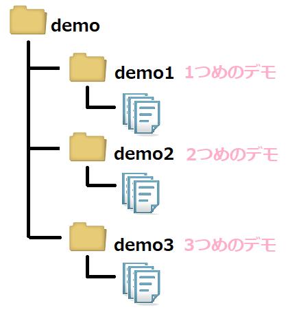 デモの配置イメージ