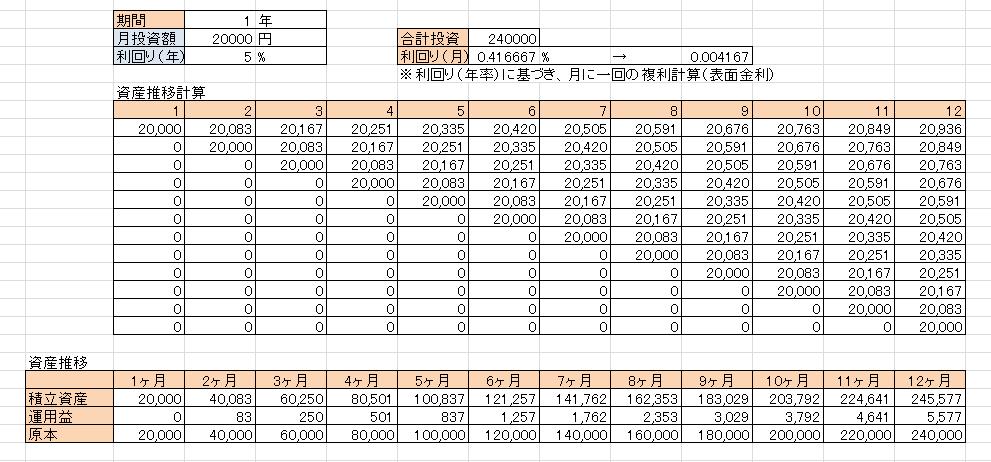 資産運用シミュレーション計算方法