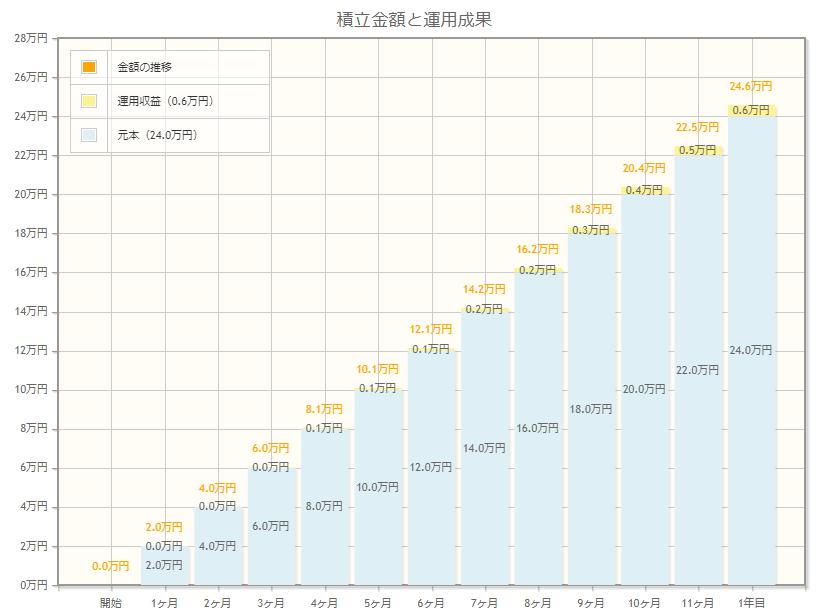 (金融庁)資産運用シミュレーション