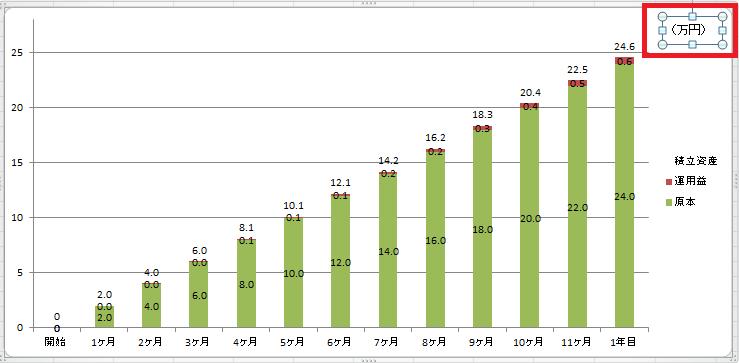 資産運用シミュレーショングラフ