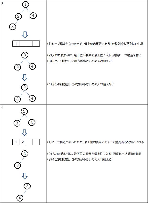 ヒープソート例2