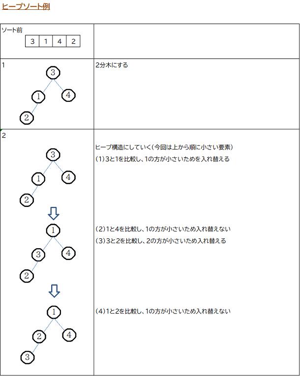 ヒープソート例1