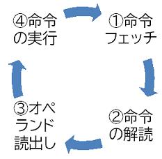 コンピュータの命令実行順序